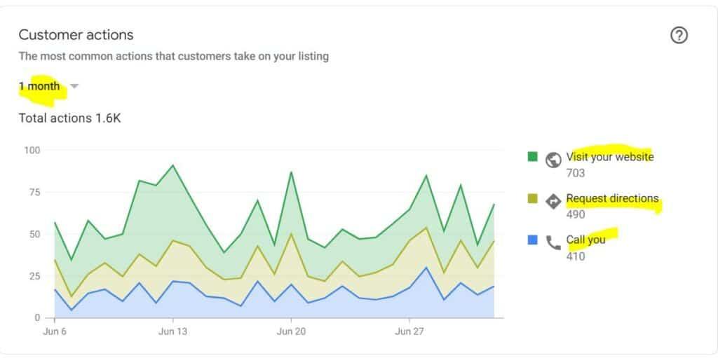 SEO Example Google Customer Actions